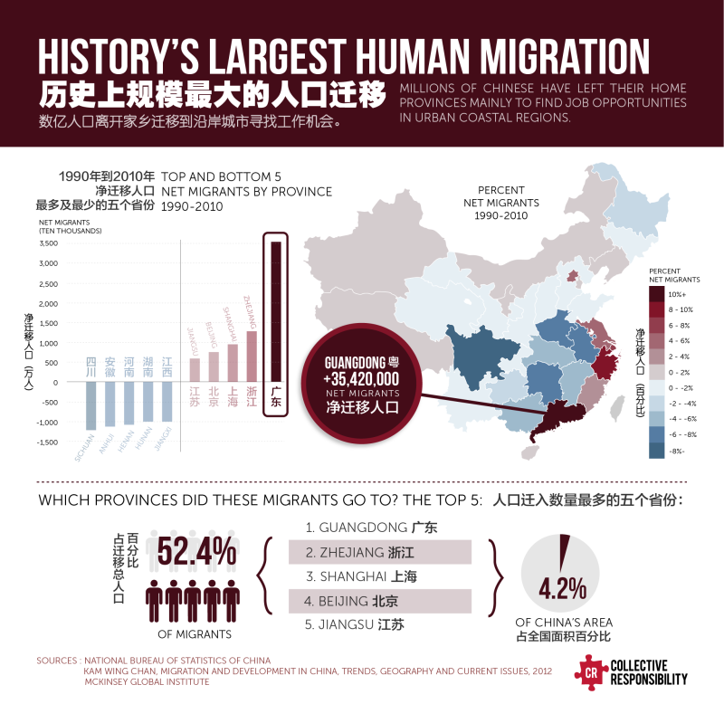 CR_Migration mapV7-01